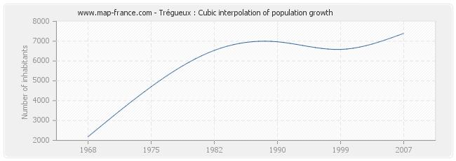 Trégueux : Cubic interpolation of population growth