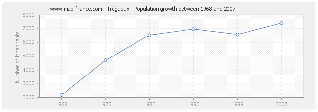 Population Trégueux
