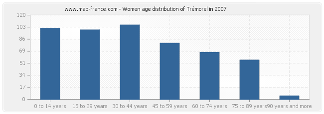 Women age distribution of Trémorel in 2007