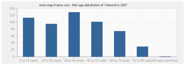 Men age distribution of Trémorel in 2007