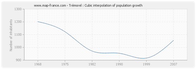 Trémorel : Cubic interpolation of population growth