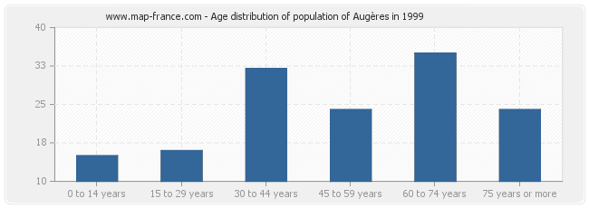 Age distribution of population of Augères in 1999