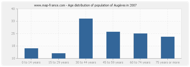 Age distribution of population of Augères in 2007