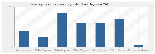 Women age distribution of Augères in 2007