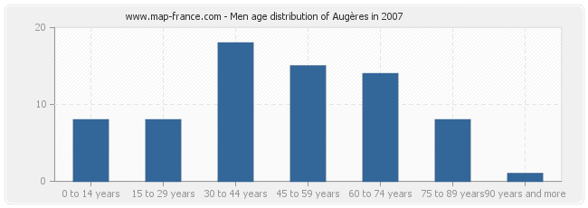 Men age distribution of Augères in 2007