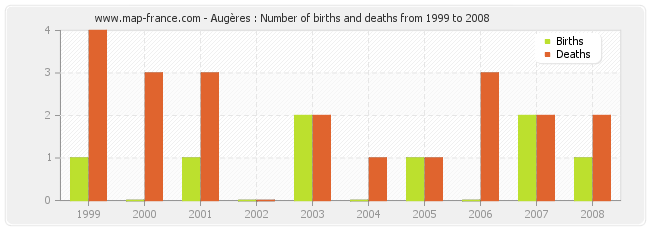 Augères : Number of births and deaths from 1999 to 2008