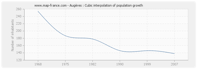 Augères : Cubic interpolation of population growth