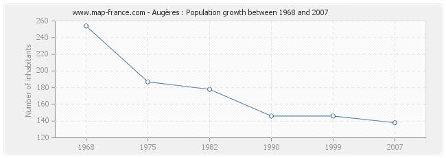 Population Augères