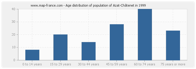 Age distribution of population of Azat-Châtenet in 1999