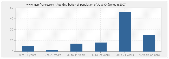 Age distribution of population of Azat-Châtenet in 2007