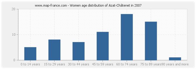 Women age distribution of Azat-Châtenet in 2007