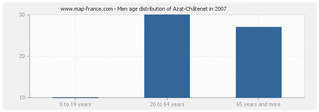 Men age distribution of Azat-Châtenet in 2007