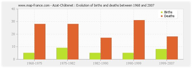 Azat-Châtenet : Evolution of births and deaths between 1968 and 2007