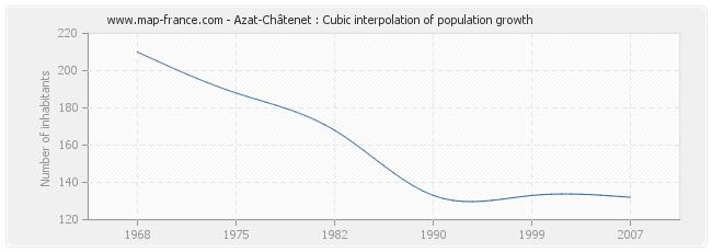 Azat-Châtenet : Cubic interpolation of population growth