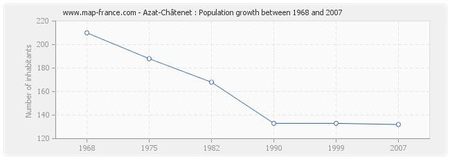 Population Azat-Châtenet