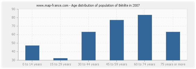 Age distribution of population of Bétête in 2007