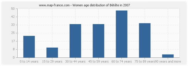 Women age distribution of Bétête in 2007