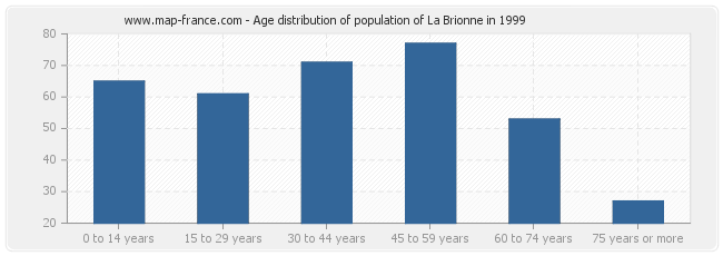 Age distribution of population of La Brionne in 1999