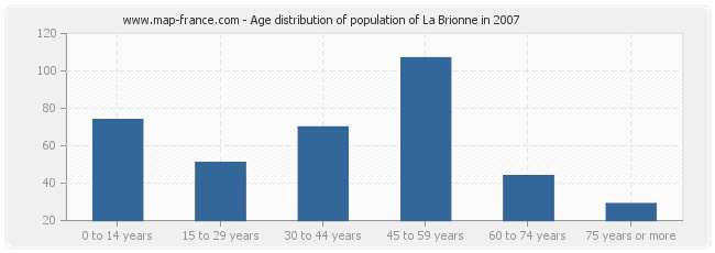 Age distribution of population of La Brionne in 2007