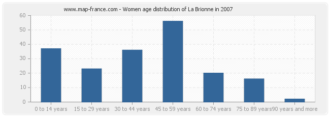 Women age distribution of La Brionne in 2007