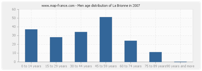 Men age distribution of La Brionne in 2007