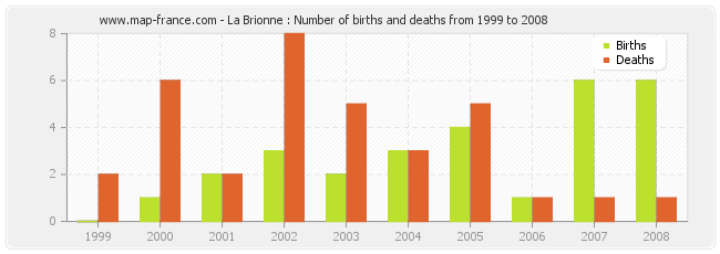 La Brionne : Number of births and deaths from 1999 to 2008
