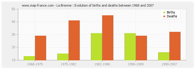 La Brionne : Evolution of births and deaths between 1968 and 2007