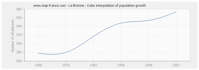 La Brionne : Cubic interpolation of population growth