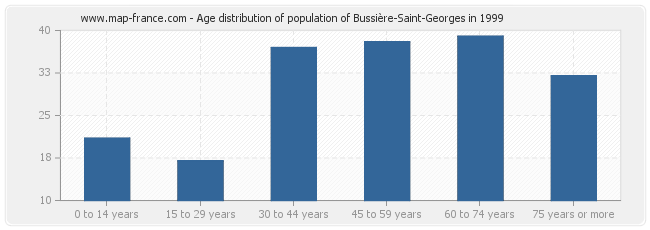 Age distribution of population of Bussière-Saint-Georges in 1999