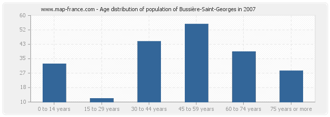 Age distribution of population of Bussière-Saint-Georges in 2007