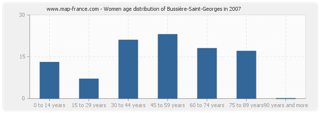 Women age distribution of Bussière-Saint-Georges in 2007