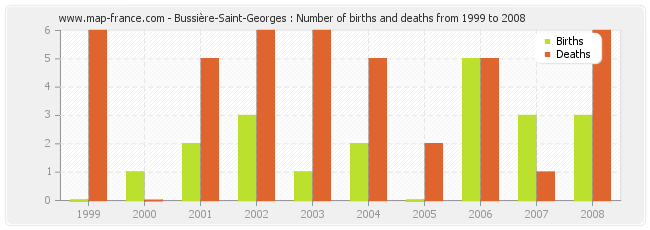 Bussière-Saint-Georges : Number of births and deaths from 1999 to 2008