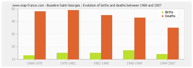 Bussière-Saint-Georges : Evolution of births and deaths between 1968 and 2007