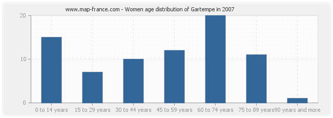 Women age distribution of Gartempe in 2007