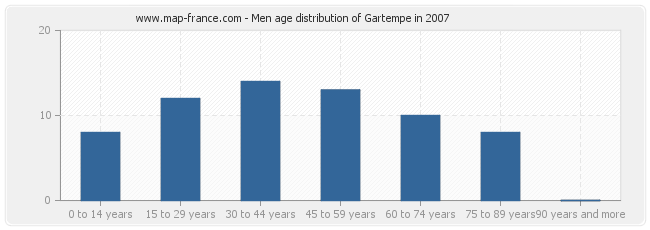 Men age distribution of Gartempe in 2007