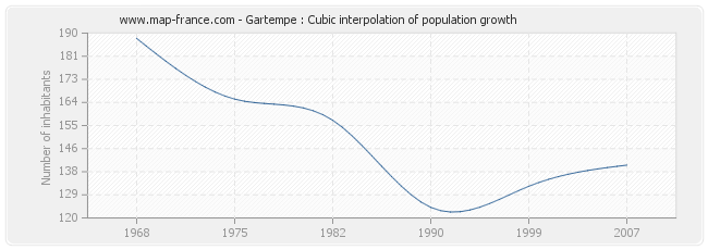 Gartempe : Cubic interpolation of population growth