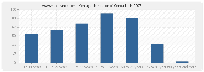 Men age distribution of Genouillac in 2007