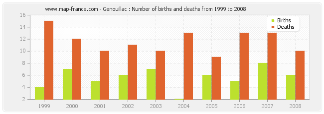 Genouillac : Number of births and deaths from 1999 to 2008