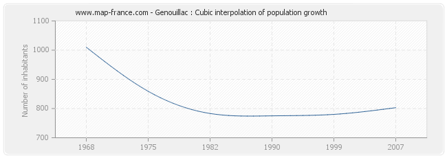 Genouillac : Cubic interpolation of population growth