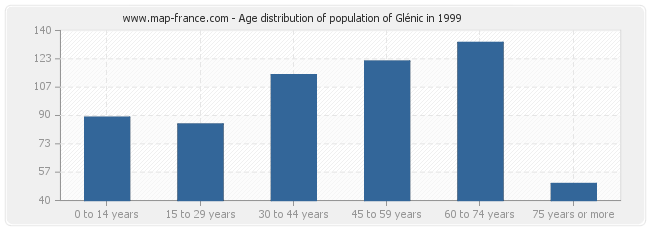 Age distribution of population of Glénic in 1999