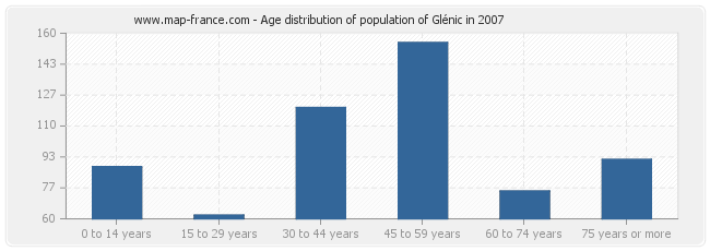 Age distribution of population of Glénic in 2007