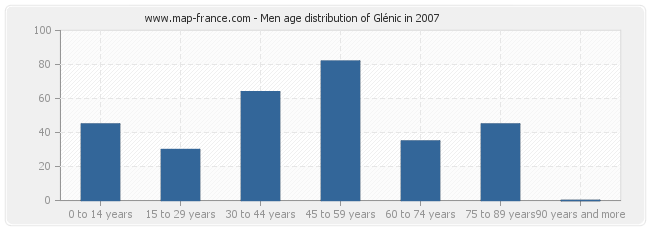 Men age distribution of Glénic in 2007