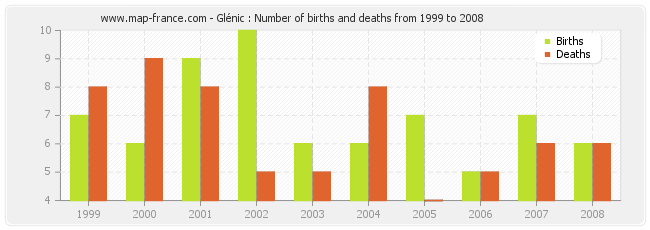Glénic : Number of births and deaths from 1999 to 2008