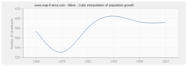 Glénic : Cubic interpolation of population growth
