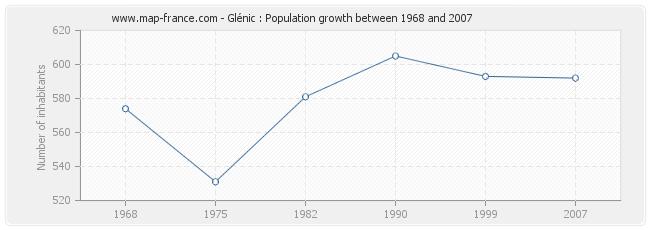 Population Glénic