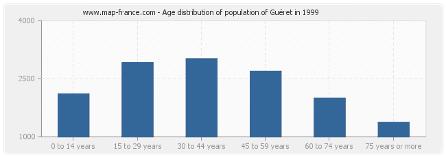 Age distribution of population of Guéret in 1999