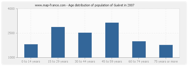 Age distribution of population of Guéret in 2007