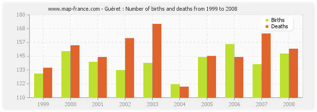 Guéret : Number of births and deaths from 1999 to 2008