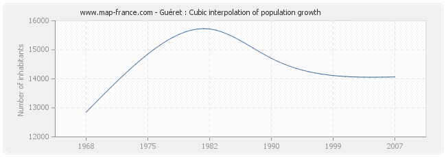 Guéret : Cubic interpolation of population growth