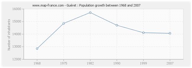 Population Guéret